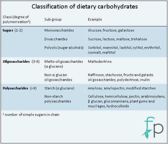FP Class of Dietary CHO