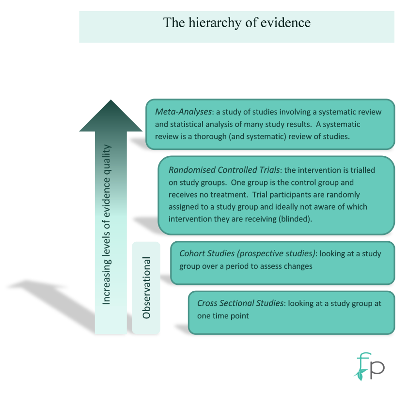 FP Hierachy of Evidence