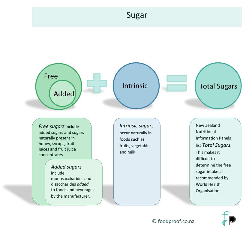 FP Sugar