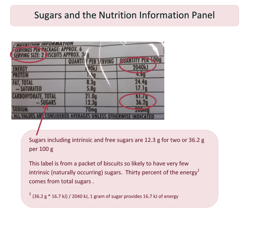 FP Sugars and the Nutritional Information Panel