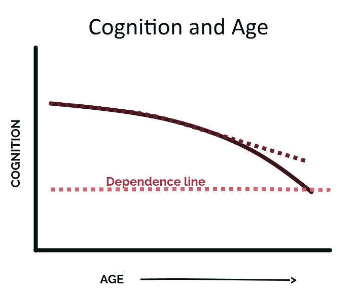 Graph showing decline of cognition as we age